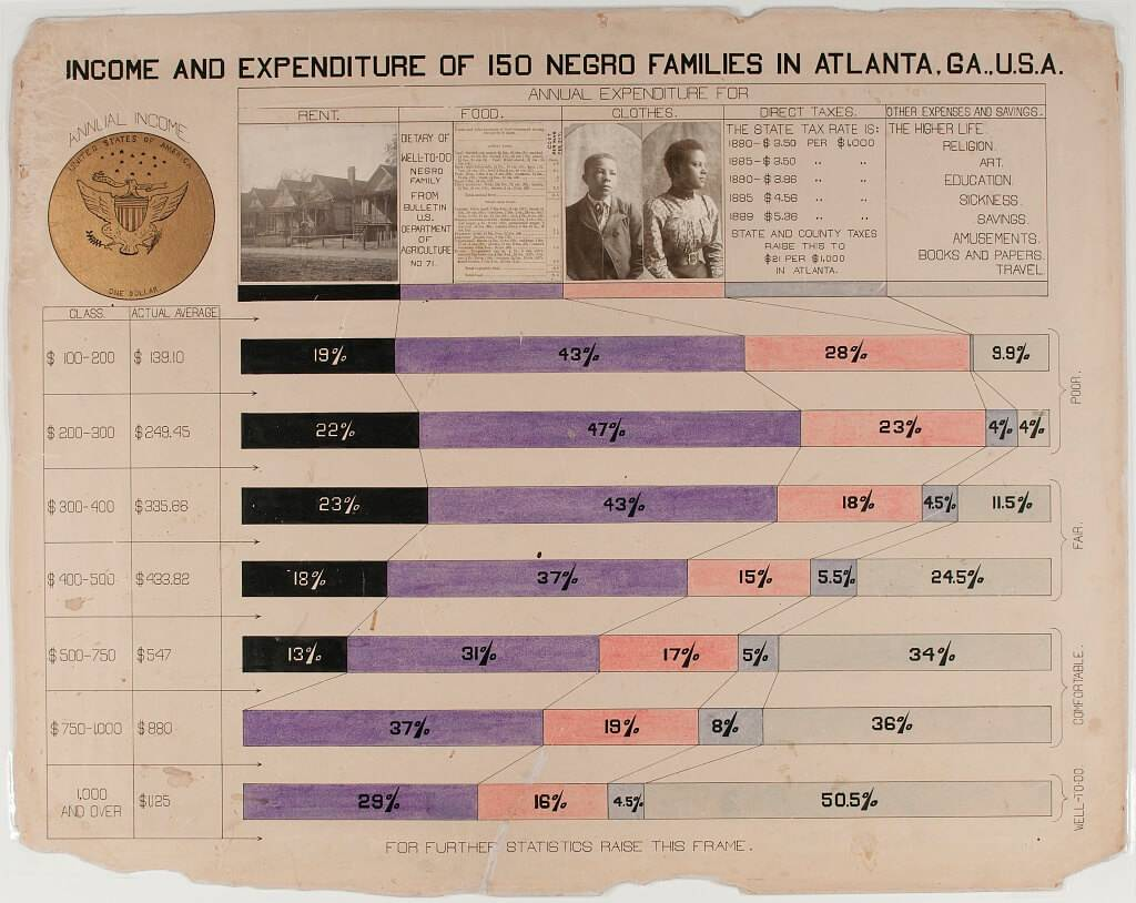 Income and Expenditures of 150 Families in Atlanta, 1900